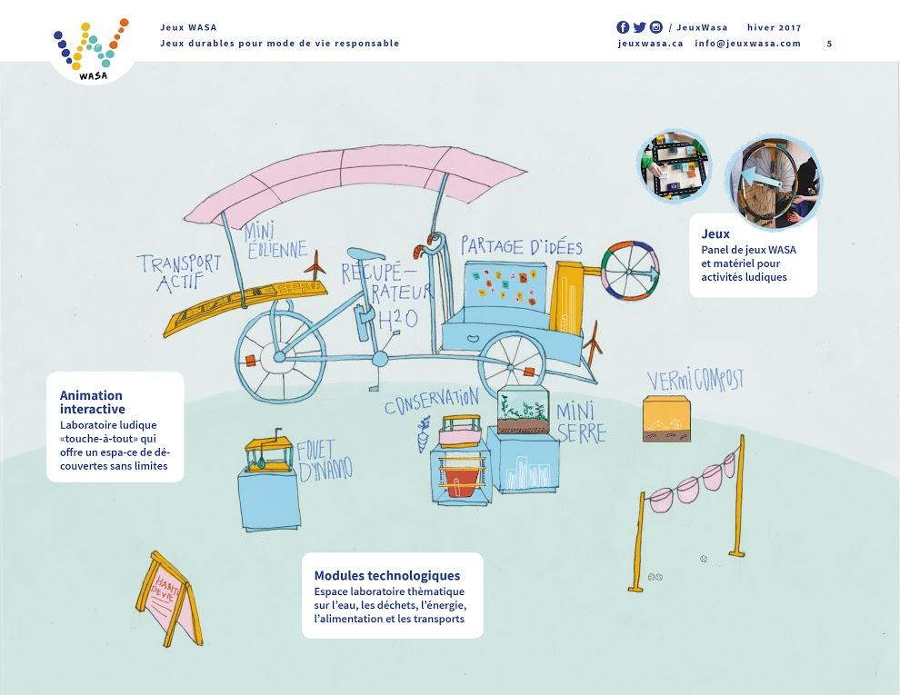 WASA Projet de vélo laboratoire