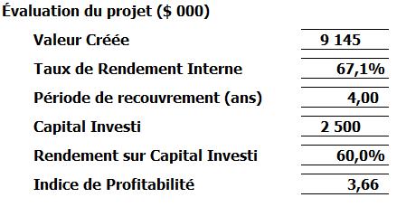 Évaluation du projet Business Case