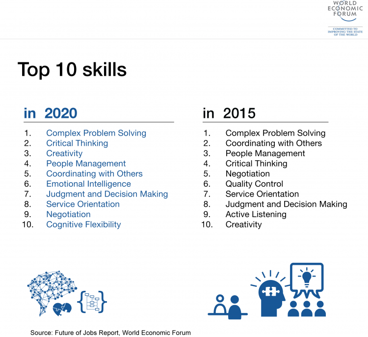 Top Skills World Economic Forum